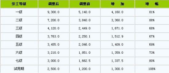 财政收入结构_调整收入结构