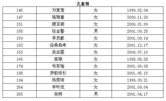 2011云南第二届少儿模特大赛区晋级总决赛名单