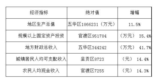 单项经济指标排名首位的县(市、区)
