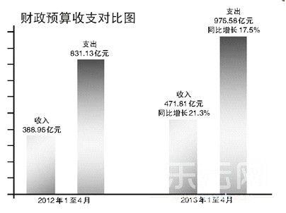 财政预算收支对比图 云南网配图