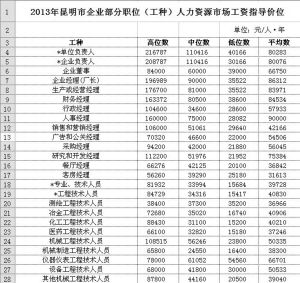 2013年昆明市企业部分职位(工种)人力资源市场工资指导价位 单位:元/人・年