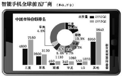 Canalys最新报告称,苹果在中国市场份额不到5%;联想和宇龙首次跻身全球前五