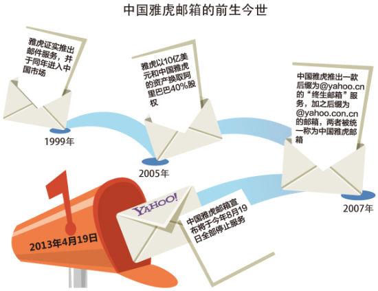 中国雅虎邮箱的前世今生